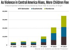 As Violence in Central America Rises, More Children Flee