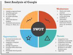 Google SWOT Analysis