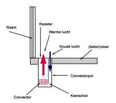 Convectorput