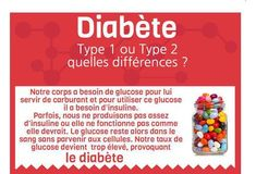 Infographie : quelle différence entre les diabètes de type 1 et 2 ?