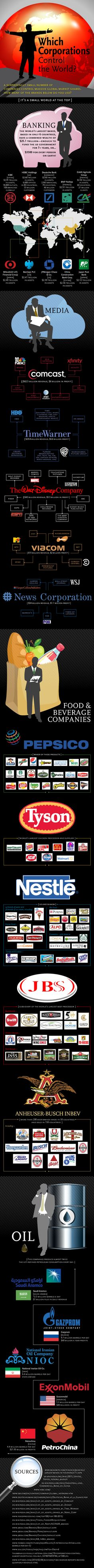 Which Corporations Control the World?   #Infographic #Brands #Market