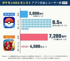 世界でヒットした「ポケモンGO」8.5億DLで2,000億円を稼ぎ、日本を中心にヒットした「モンスト」4,500万人で7,200億円を稼ぐ