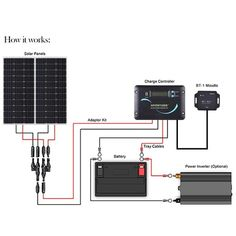 Solar power is a popular and safe alternative source of energy. In basic words, solar energy describes the energy created from sunlight. There are different approaches for harnessing solar energy f… Solar Panel Kits, Solar Energy Panels, Solar Panels For Home, Best Solar Panels, Solar Roof, Solar Projects, Solar House, Solar Panel Installation, Solar Energy System