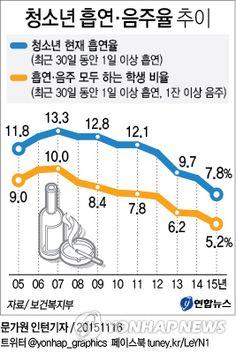 <그래픽> 청소년 흡연·음주율 추이