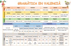 Gramàtica: nom, determinant, adverbi, pronoms personals, adjectius, preposicions, conjuncions i verbs. Valencia, Classroom Ideas, Periodic Table, Christmas Crafts, Shopping, Studios, Watercolor Painting, Lyrics, Periodic Table Chart