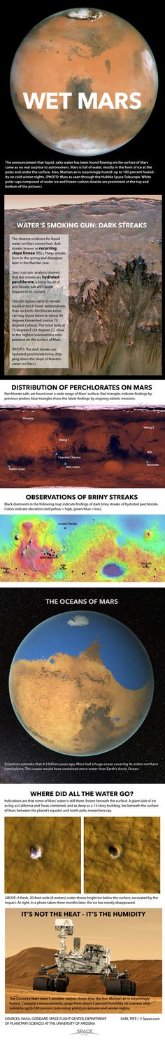 Chart of evidence for liquid water on Mars.