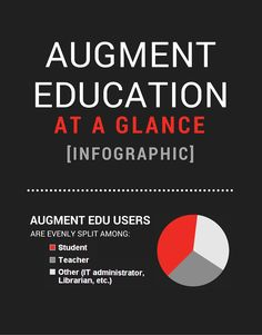 Simulate your educational projects in augmented reality on iPad, iPhone and Android. Try augmented reality for education with Augment's free app today. Student Teacher, Augmented Reality, Vr, Teaching Ideas, Free Apps, Ipad, Android, Classroom, Education