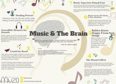 Music & the brain : What Happens When You Listen To Music?