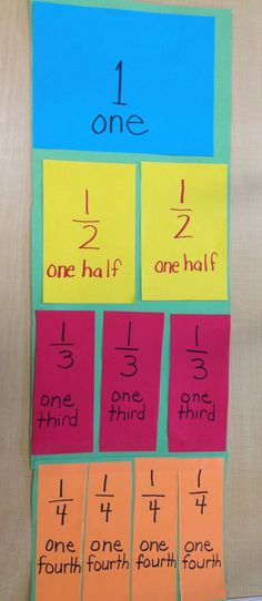 I love visual charts, especially for math. I made this one in front of the students to show how a piece of paper could be divided into e...