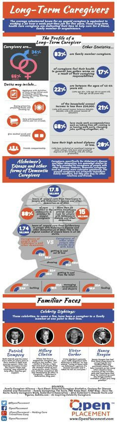 Long Term Caregivers The average unpaid family caregiver works the equivalent of a 20 hour week part-time for five years. AARP puts the total economic impact of their efforts at $450 billion per year. #infographic