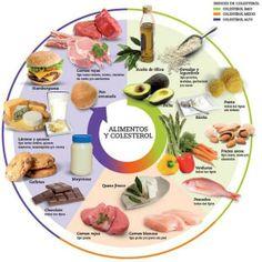 Conoce la relación entre los alimentos y el colesterol. #salud #nutrición