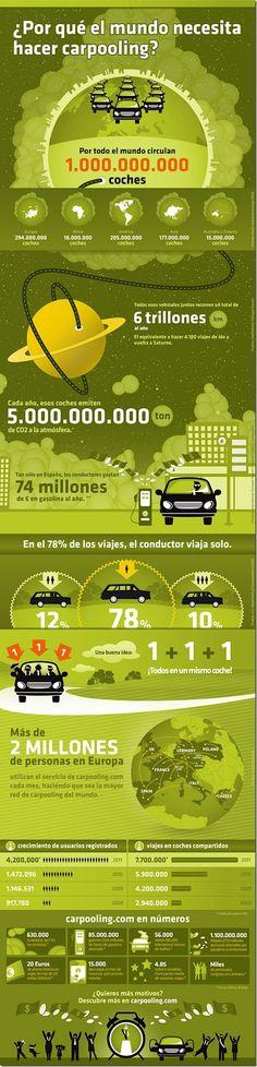 Compartir coche promueve la movilidad sostenible #medioambiente #ecología #movilidadurbana