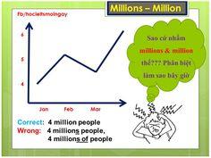 """Học IELTS mỗi ngày [GRAMMAR – COMMON_ERRORS] - Writing task 1 - Phân biệt """"millions"""" and """"million"""" Xem thêm tại: http://fb.com/758107997551313"""