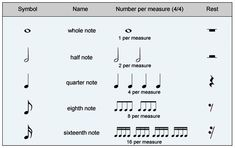 Here is a guide for beginners of how to read music and understand simple rhythm and musical terms. Basic Music Theory, Music Theory Lessons, Piano Lessons, Music Do, Good Music, Music Basics, Music Terms, Guitar Reviews, Reading Music
