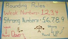 Math Charts