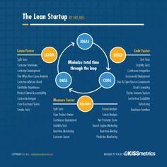 Lean Start-up Methodology