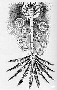 Tree Of Life Symbol Trees - Modern Tree Of Life Meaning, Tree Of Life Symbol, Celtic Tree Of Life, Tree Of Life Artwork, Tree Of Life Painting, Tree Wall Art, Tree Of Life Quotes, Tree Of Life Pictures, Crochet Tree