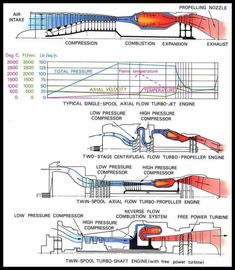 This is how jet engines work. Turbine Engine, Gas Turbine, Aircraft Parts, Aircraft Engine, Rocket Engine, Jet Engine, Aerospace Engineering, Mechanical Engineering, Aviation Mechanic