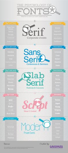 font psychology in branding posted by Doodledog advertising