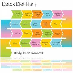 Cheap diet plan to lose weight diet plans diet plan lose weight 1 month . 7 Tage Detox Plan, Detox Diet Plan, Weight Loss Website, Diet Plans To Lose Weight, Losing Weight, Motivation Diet, Best Weight Loss Exercises, Help Me Lose Weight, Reduce Weight