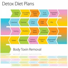 INFOGRAPHICS: Toxic Cleanse: Debunking Detox Diet Myths | Dame Magazine