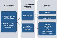 Facebook's Mobile SDK (Software Development Kit). Install Facebook, Software Development Kit, Mobile App, Ads, Mobile Applications