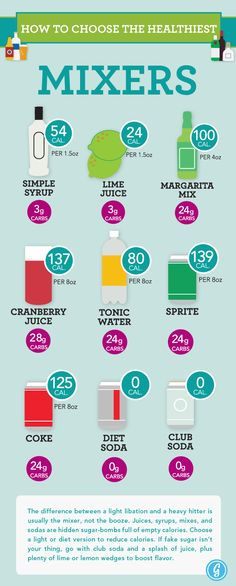 How to Choose Healthier Mixers for your Cocktails