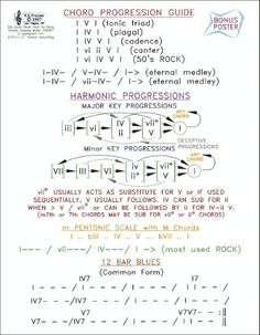 1000+ images about Theory cheat sheets on Pinterest | Music theory, Cheat sheets and Ableton live