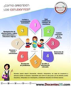 """Hola: Compartimos una interesante infografía sobre """"Cómo Aprenden los Estudiantes – 8 Estrategias para el Aula"""" Un gran saludo.  Visto en: pinterest.com  También deber…"""