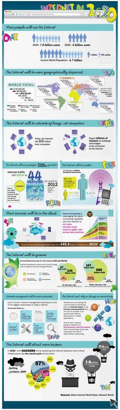 This infographic shows how the amount of poeple in the future will use the internet. It also shows how many countries will use it more. At last, it will also shows how the internet traffic will grow. Internet Usage, Sem Internet, Internet Marketing, Online Marketing, Social Media Marketing, Mobile Marketing, Business Marketing, Content Marketing, Web 2.0