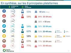 Etude 2016 : les internautes français, les marques et les réseaux sociaux | Médias sociaux et réseaux professionnels