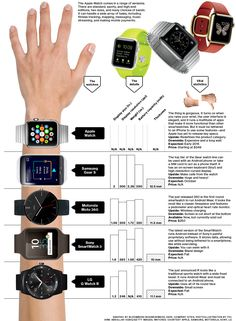 Smart Watch Comparison - Apple Watch vs. Motorola, Samsung, LG Smart Watches: The Apple Watch comes in a range of versions: There are standard, sporty and high-end editions, 2 sizes and many colors. It can handle a wide array of tasks, including fitness tracking, mapping, messaging, music streaming and making mobile payments #gadget #geek