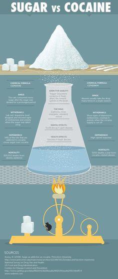 Sugar Vs Cocaine. Scary facts about sugar addiction. #IQS #sugarfree #noaddedsugar