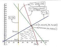 Linear Programming Math Teacher, Teacher Stuff, Linear Programming, Physics And Mathematics, Maths Algebra, 8th Grade Math, Problem And Solution, Data Visualization, Machine Learning