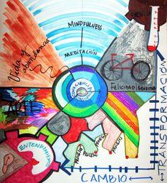 Mapa Mental: Mindfulness o conciencia plena  Semana 7 Agosto 2016
