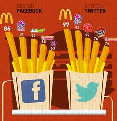Which Is The Most Social Fast Food Chain? - Restaurants in Real Time', it was revealed that McDonald's is currently the best on both Facebook and Twitter—while Taco Bell comes in at second place for both.