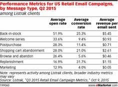 Performance Metrics for US Retail Email Campaigns, by Message Type, Q2 2015 (among Listrak clients)