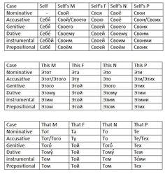 Cases conjugation sheets for nouns, pronouns, adjectives