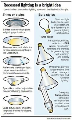 Interior Design Tips: types of bulbs and ceiling fixtures   Lighting inspiration in design - http://centophobe.com/interior-design-tips-types-of-bulbs-and-ceiling-fixtures-lighting-inspiration-in-design/