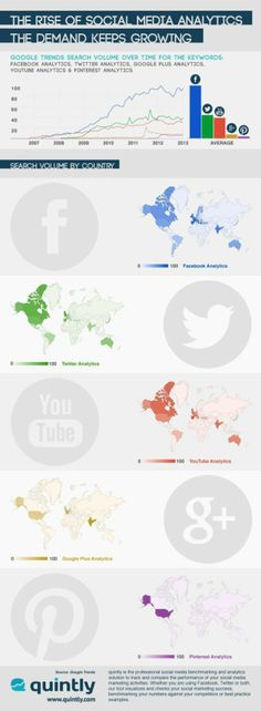 We created a neat infographic to show the rise of social media analytics. The demand for social media analytics still keeps growing over time and by c Social Media Analytics, Social Media Digital Marketing, Digital Marketing Services, Social Networks, Online Marketing, Facebook Marketing, Content Marketing, Articles En Anglais, Google Plus
