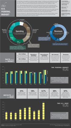 Budget infographic from the CBO