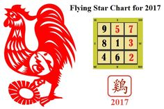Feng shui flying star 2017 chart for the year of the Rooster. Learn which direction is afflicted the most by each star (1 - 9).