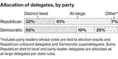 A state-by-state account of 2016 primary election results and the race for delegates.
