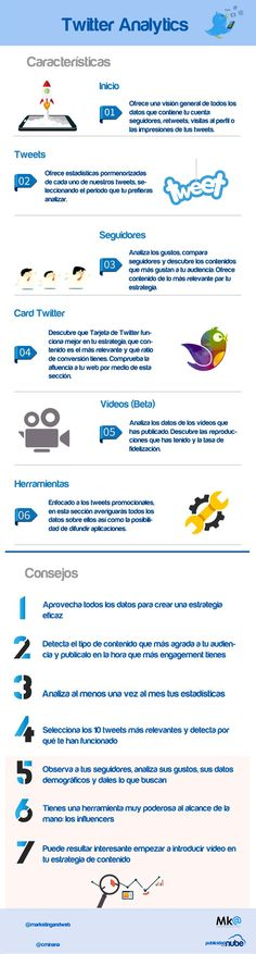 Twitter Analytics. Infografía en español. #CommunityManager