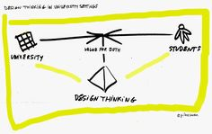 Roles of Designers and Design Thinking in Corporations