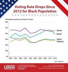 Voting Rate Drops since 2012 for Black Population  Source: U.S. Census Bureau