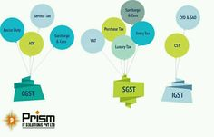 #CGST #SGST #IGST For More Visit: http://bit.ly/2q6WaKC
