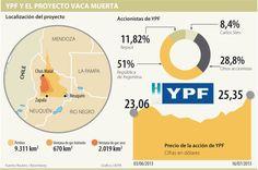 YPF y el Proyecto Vaca Muerta #Mineríahidrocarburos