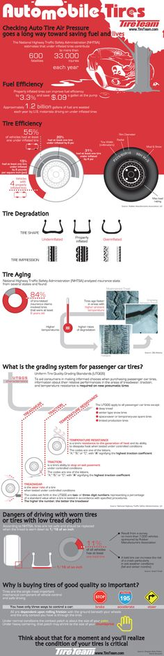 Infographic of potential problems and wear and tear of car tires