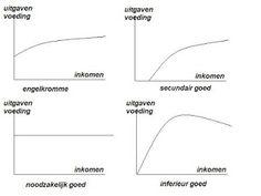 Beleggen, Trading, Geld en Economie: wet van Engel   We have translation
